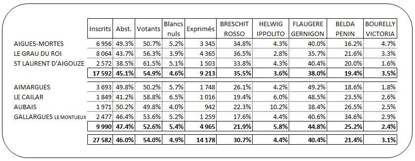 Resultat_T1_Départementales_Aigues-Mortes_Taux